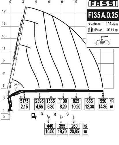 hidrogrua fassi f135a
