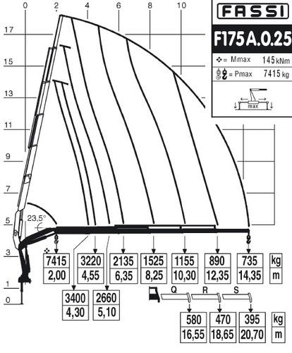 hidrogrua fassi f175a