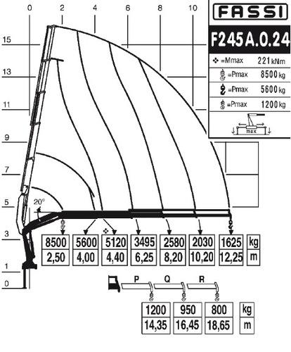 hidrogrua fassi f245a.0.24 entrega ya