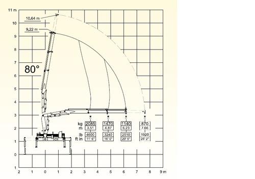 hidrogrua hyva hv77 - 7.6 tnm - 3600 kgs - precio anticipo!!