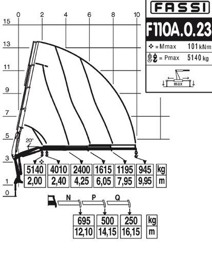 hidrogruas fassi f110 entrega inmediata