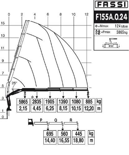 hidrogruas fassi f155 entrega inmediata
