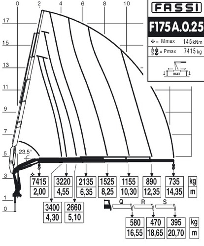 hidrogruas fassi f175 entrega inmediata