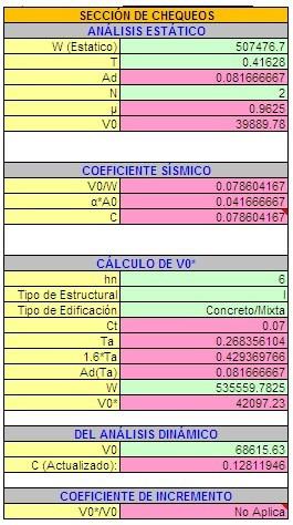 hoja de excel cálculo de espectro sísmico covenin