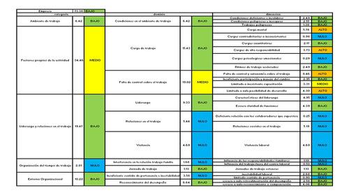 hojas calculo resultados encuesta nom 035 (guias ii y iii)
