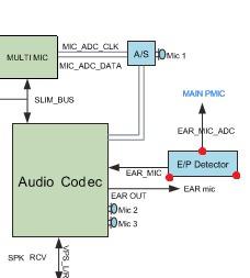 ic codec de audio sonido samsung s5 reparacion solucion