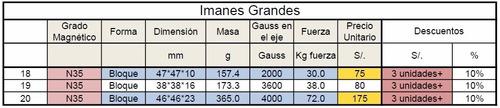 imanes de neodimio bloques 47*47*10 mm