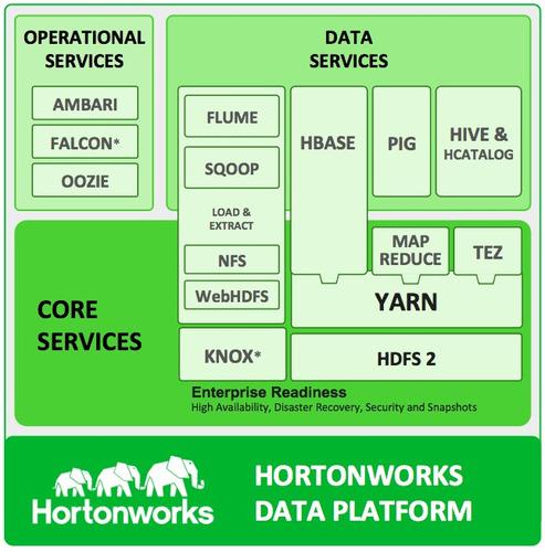 implementaciones de apache hadoop hortonworks para empresas