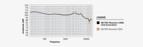 in-ear monitors m6 pro 2da generación mee audio envío gratis