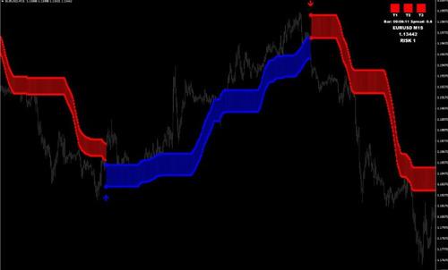 ¿indicador de forex ¿libertad financiera