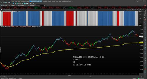 indicador de tendência para win profit