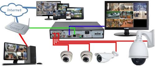 instalacion de camaras de seguridad,redes,computacion