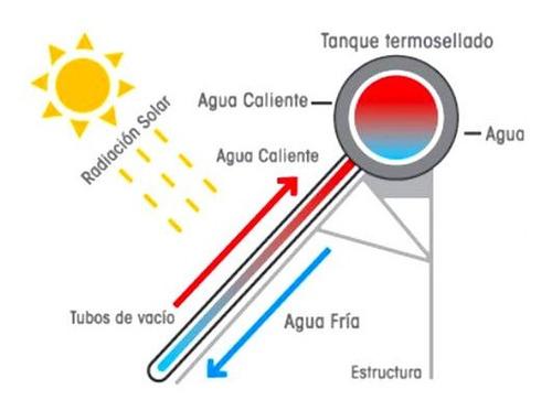 instalación de termotanque solar - asesoramiento gratis