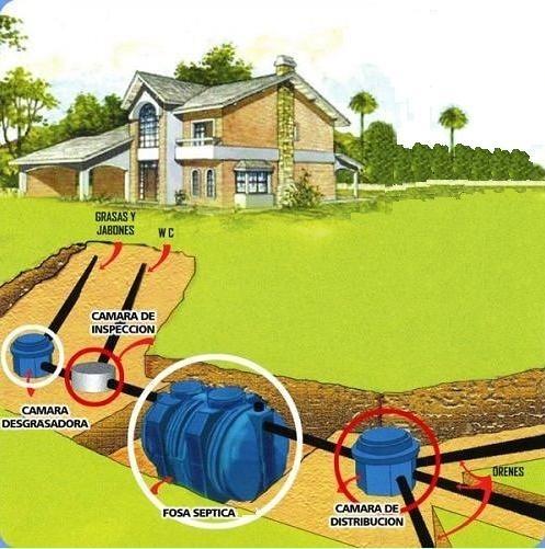 Instalacion Fosa Septica Ecológica Con Tratamiento De Aguas