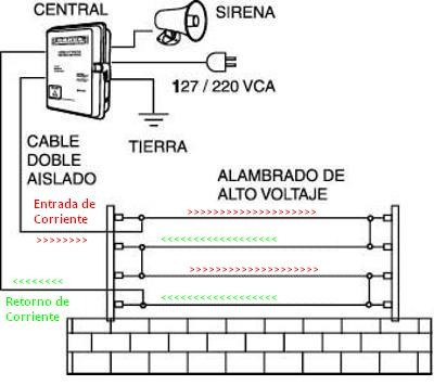 instalación o mantenimiento de camaras de seguridad y cercas