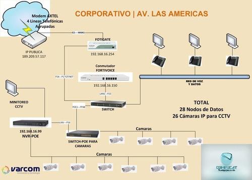 instalación redes de comunicación y soporte pc