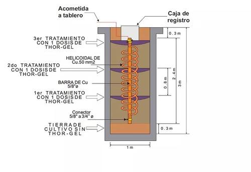 instalacion y mantenimiento de pozo a tierra