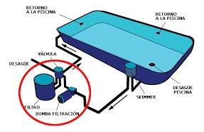 instalación y reparación de bombas de agua