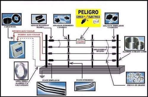 instalaciones cerco eléctrico