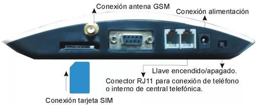 interfase celular gsm nor-k ich-backup para backup de alarma