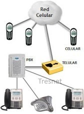 interfase celular telular gsm haltel con bateria de back up