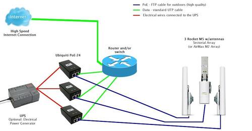 internet  datos a nivel nacional wifi fibra optica cableadas