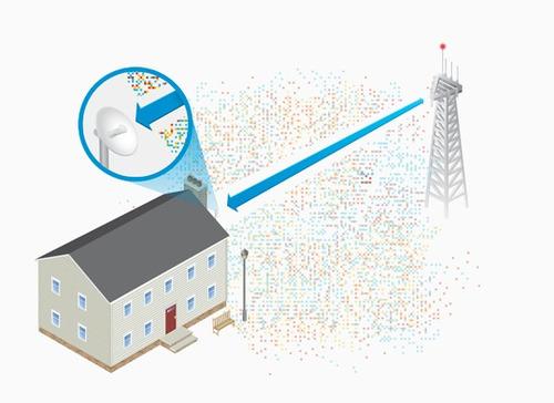 internet ilimitado residencial - empresarial