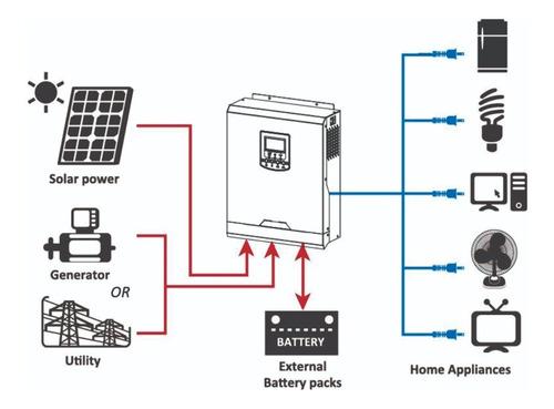 inversor cargador icb-3k-24 3000w 24v 220v enertik emporio