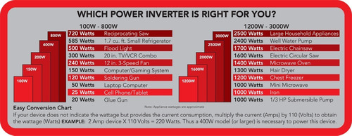 inversor de corriente whistler xp150i usb 150w 300w 110v