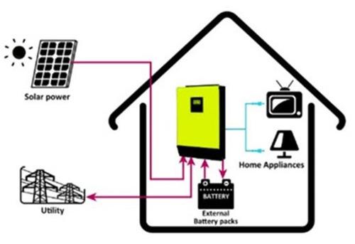inversor hibrido fotovoltaico 3kw 48v 220 onda pura mppt 60a