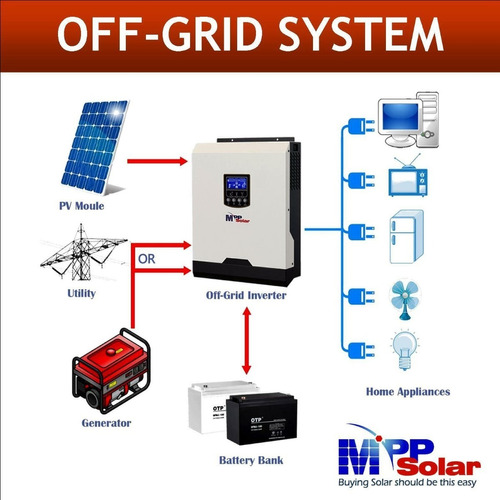 inversores powerhouse ups paneles solares cctv alarmas