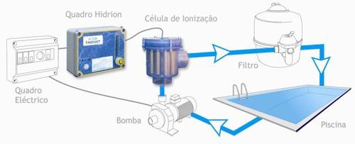 ionizador hidrion h100 no más cloro tu pileta sin quimicos