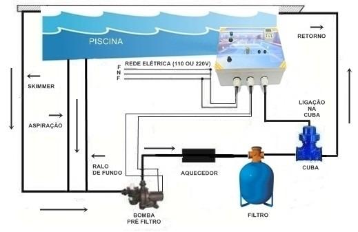 Ionizador piscina 25 mts tratamento sem cloro igarap for Ionizador piscina
