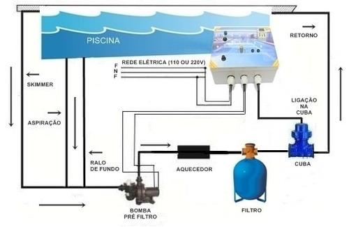 Circuito Ionizador De Agua : Ionizador piscina mts³ tratamento sem cloro igarapé