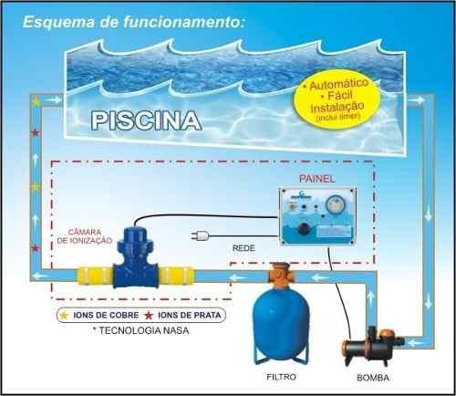 Ionizador pure water para piscina pw 25 ate 25 m de agua for Nivel de cloro en piscinas