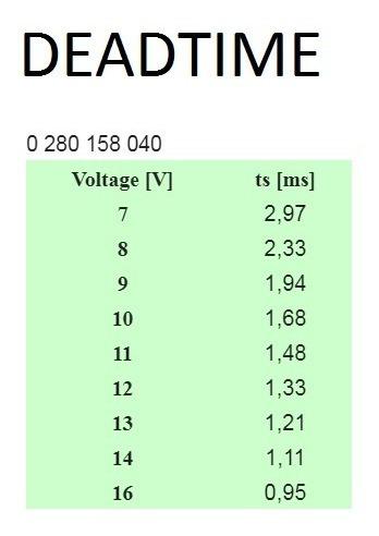 jogo 6 bicos 108lbs/h bosch alta impedancia 0280158040