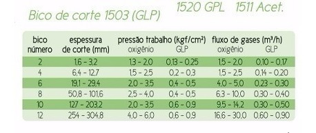 kit 06 bico de corte maçarico glp - 1503 - n.04 - sm