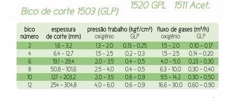 kit 06 bico de corte para maçarico glp - 1503 - n.04 - sm
