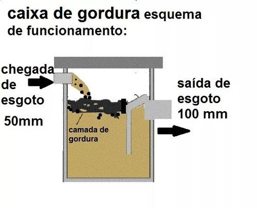 kit: 1 cx. inspeção + 01 cx. gordura