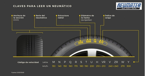 kit 2 neumaticos goodyear eagle sport 195/55 r15 12 cuotas