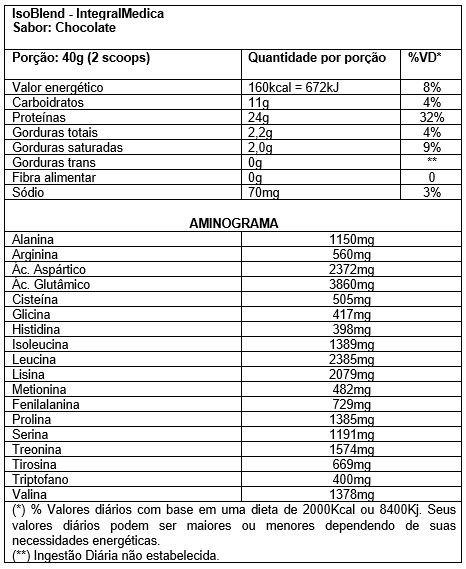 69fa80ce0 Kit 6 Unidades De Isoblend Integralmedica 1