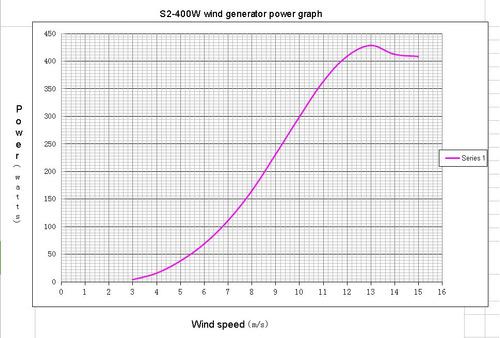 kit aerogenerador 400w c/ reguladora externa 12v 24v + brida