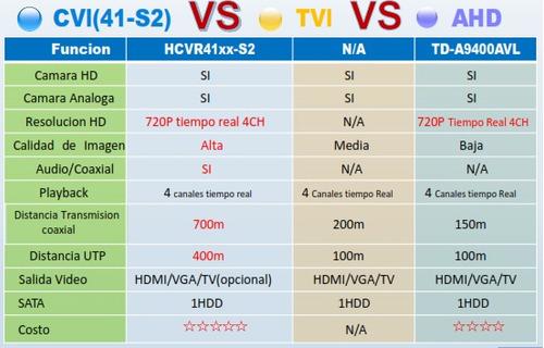 kit de 8 canales tribrido 720p / hdmi/ vga/ 8 camaras bullet