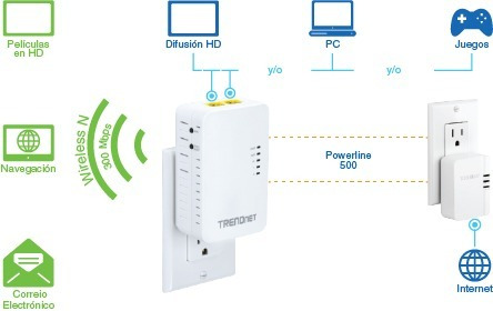 kit extensor red x toma eléctrica y wifi trendnet tpl-410apk