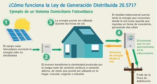 kit fotovoltaico on-grid 2400wp
