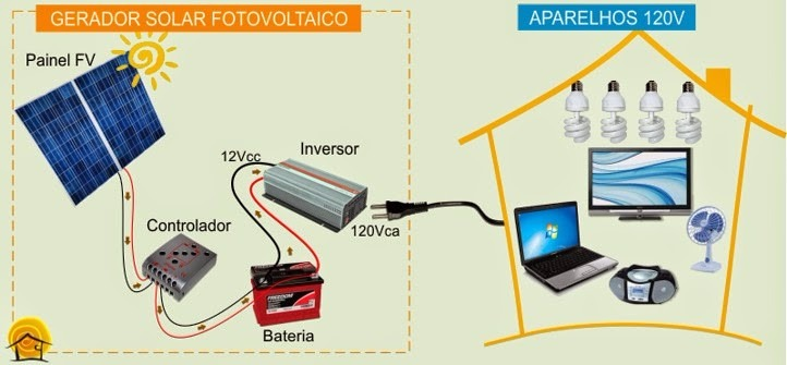deadbbdaeaf Kit Gerador De Energia Solar Off-grid 23kw mes - R  1.390