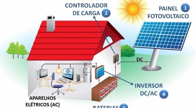 2e0fea75d29 Kit Gerador Energia Solar Fotovoltaica Off Grid 300 Wp - R  2.300