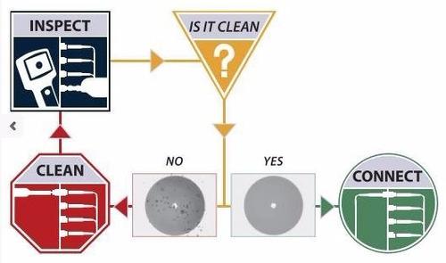 kit jdsu fibra optica: power meter, microscopio y laser