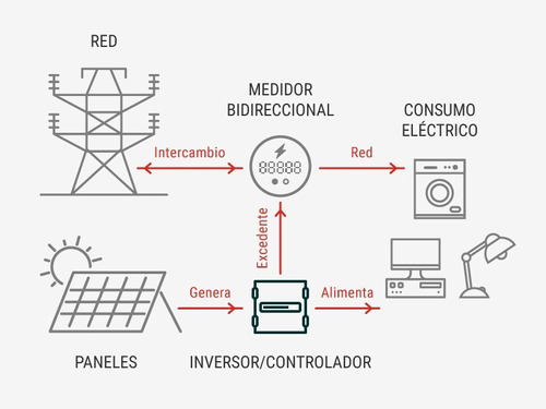 kit paneles solares sistema on-grid 3.2kw (440kwh/mes)