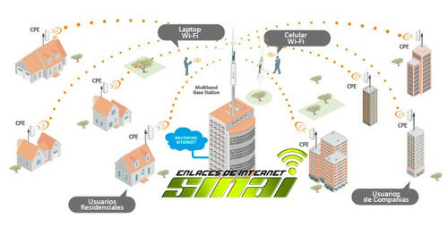 kit proovedor de internet wifi wisp listo para trabajar 5km
